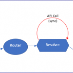 Do we really need Angular Route Resolvers ?
